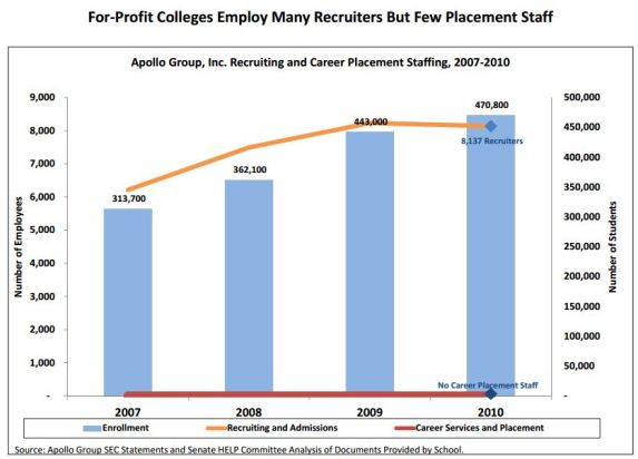 Senator Harkin's incorrect graph about the University of Phoenix's career placement staff